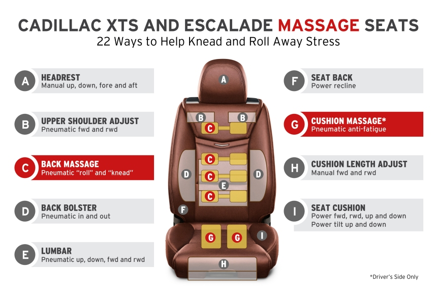 Cadillac XTS and Escalade front seats offer 22 ways to adjust al