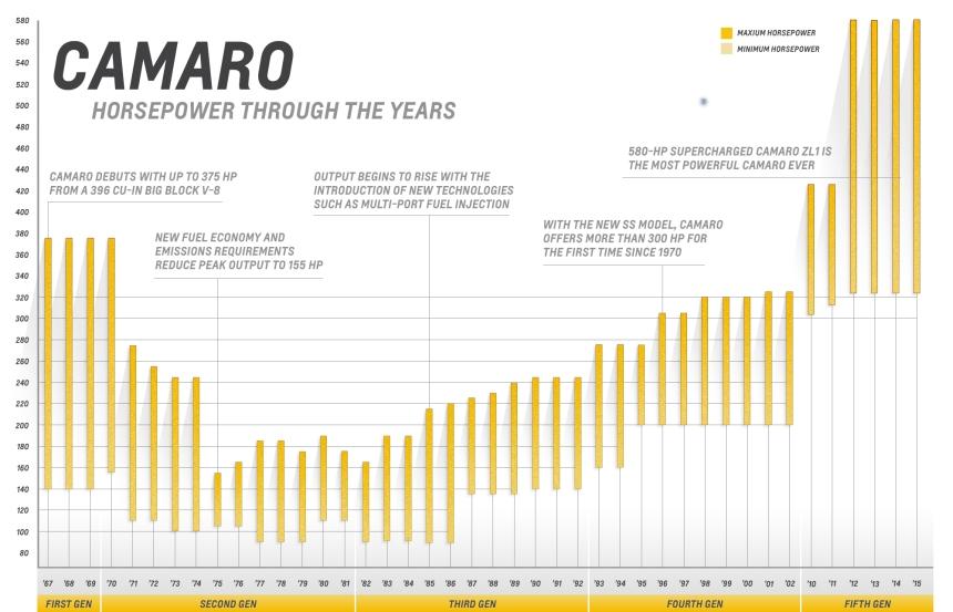 Camaro Horsepower Through The Years