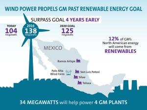 Wind Power Propels GM Past Renewable Energy Goal