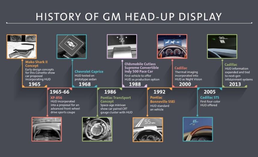 General Motors Heads Up Display