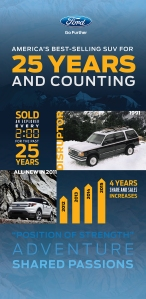 2016 Ford Explorer: Best-Selling SUV